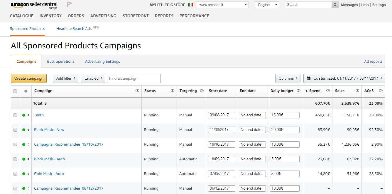Cindu Italy After - Amazon PPC Sales